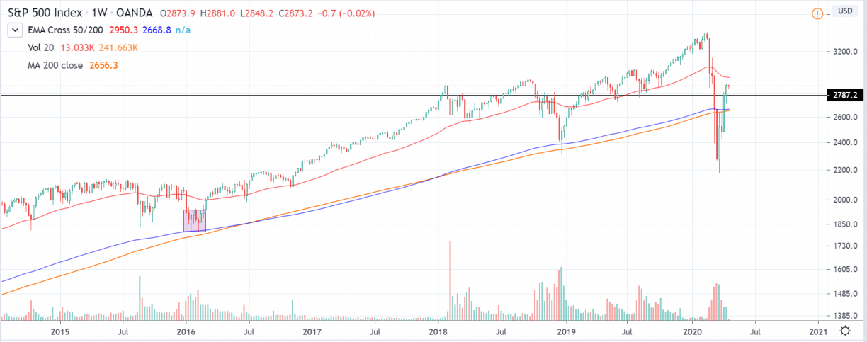 sp500 weekly chart