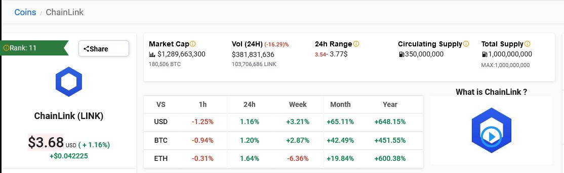 Chainlink (LINK) Market Performance