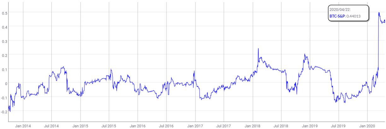 bitcoin spx correlation