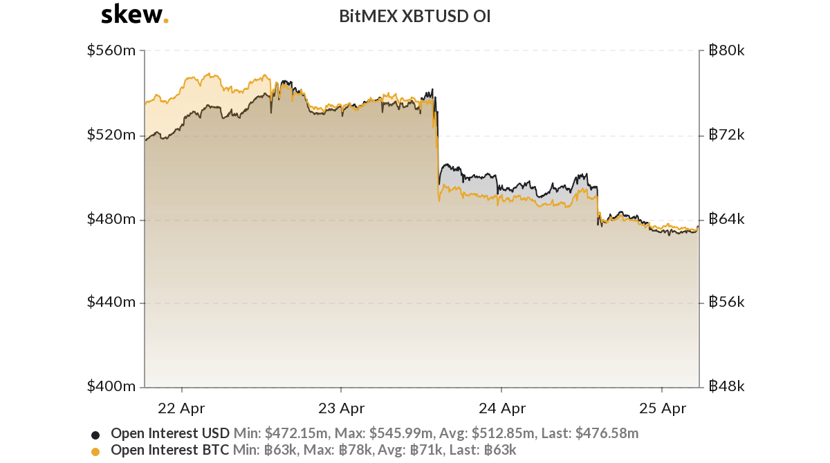 bitmex open interest