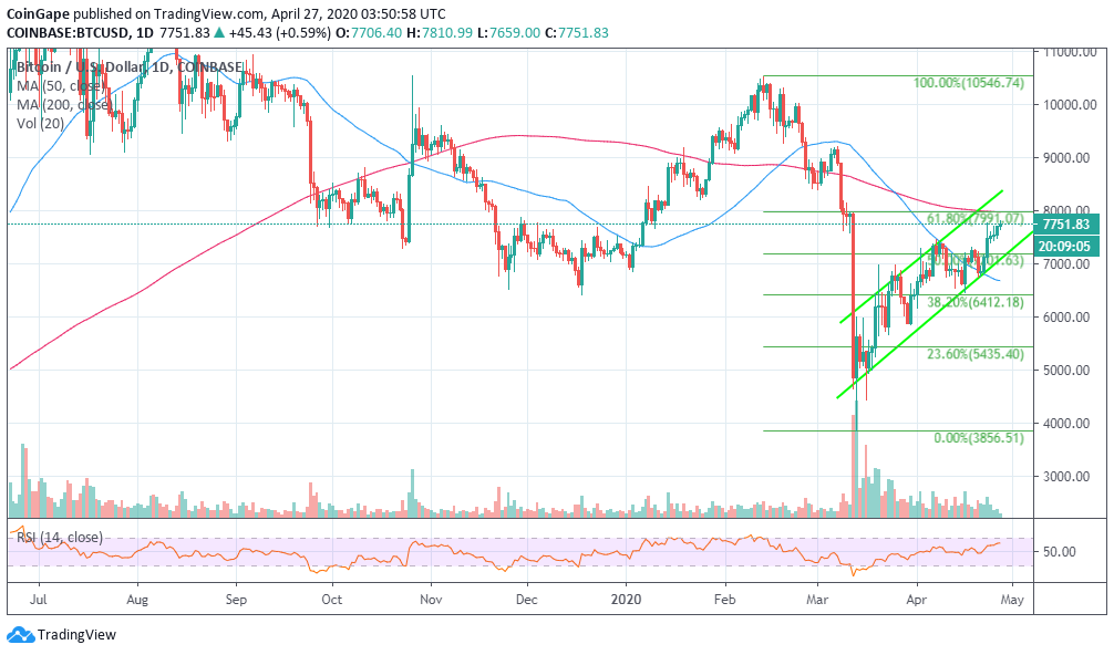 Bitcoin Price Prediction Btc Usd Spike Above 8 000 Could Test 9 000 Before May Halving