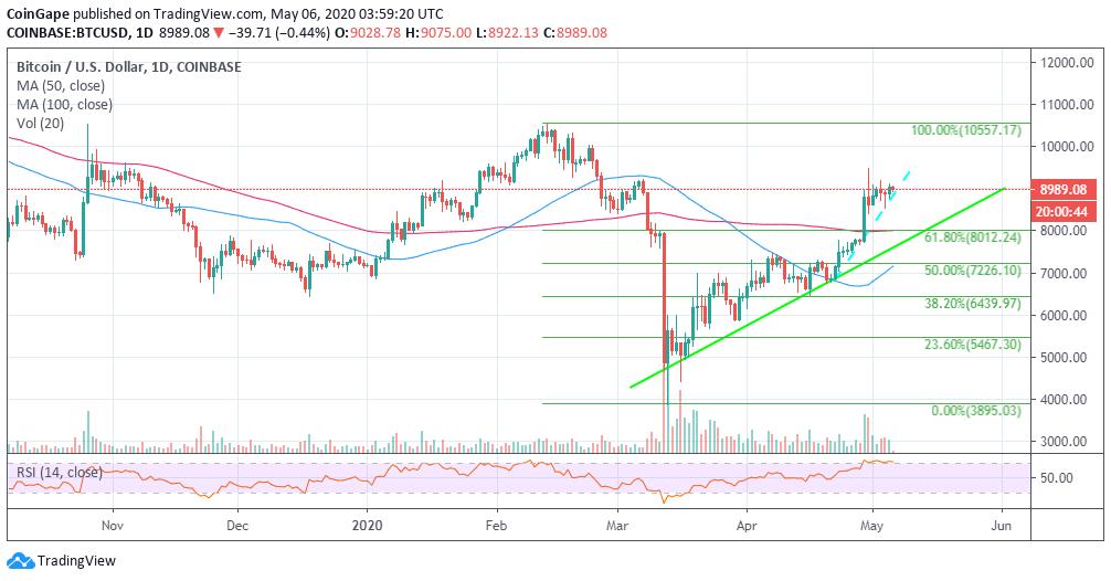 BTC/USD price chart