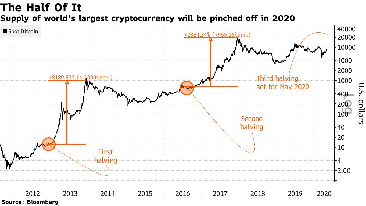 top cryptocurrency to invest in august 2021