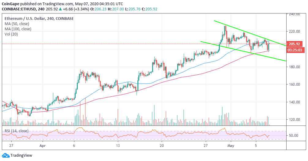 ETH/USD price char