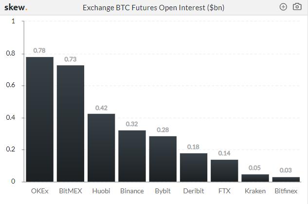 open interest crypto derivative