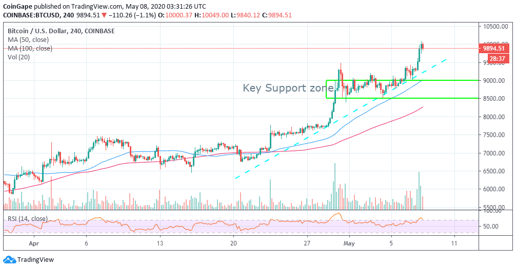 Bitcoin Price Analysis: BTC/USD Pre-halving Rally Hits ...