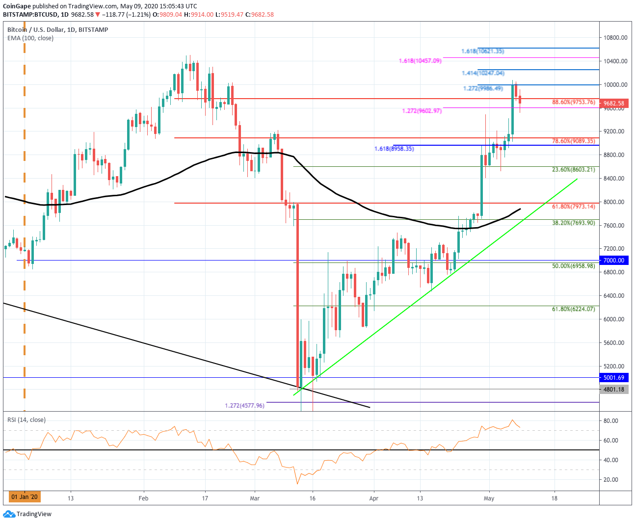 Bitcoin Price Analysis: BTC Drops With Just 2-days To Go Until Halving – What Is Going On?