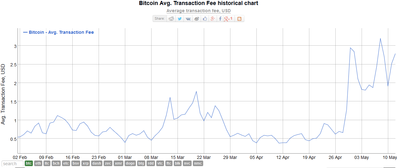 Bitcoin-Avg-Transaction-Fee-chart