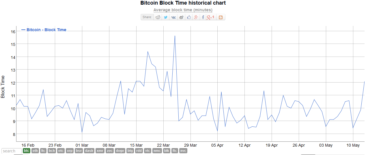 Bitcoin-Block-Time-chart