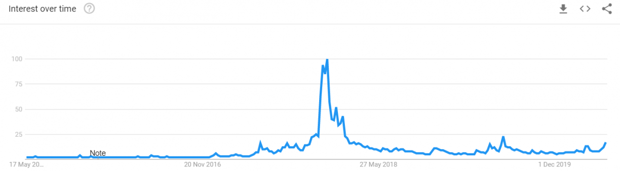 google trend bitcoin search