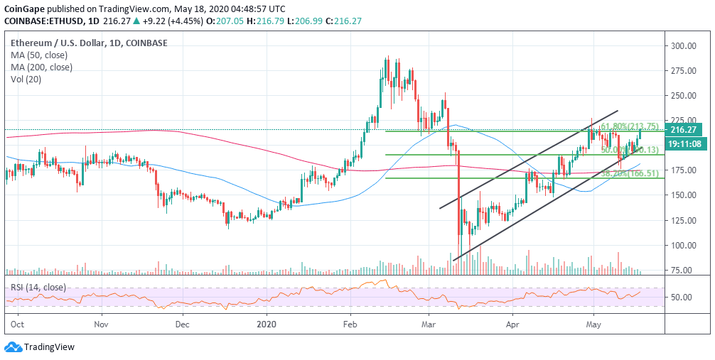 Ethereum Price Analysis: ETH/USD On The Journey Of Breaking Barriers, All Eyes On $220