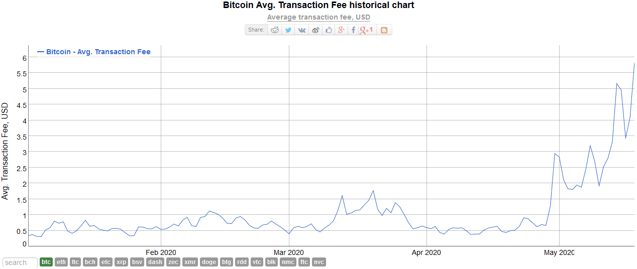 Bitcoin Average Transaction Fees