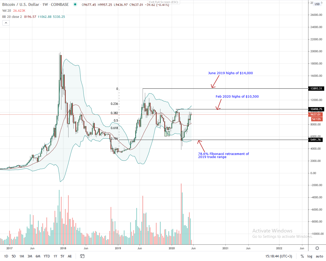 Bitcoin Daily Chart for May 19