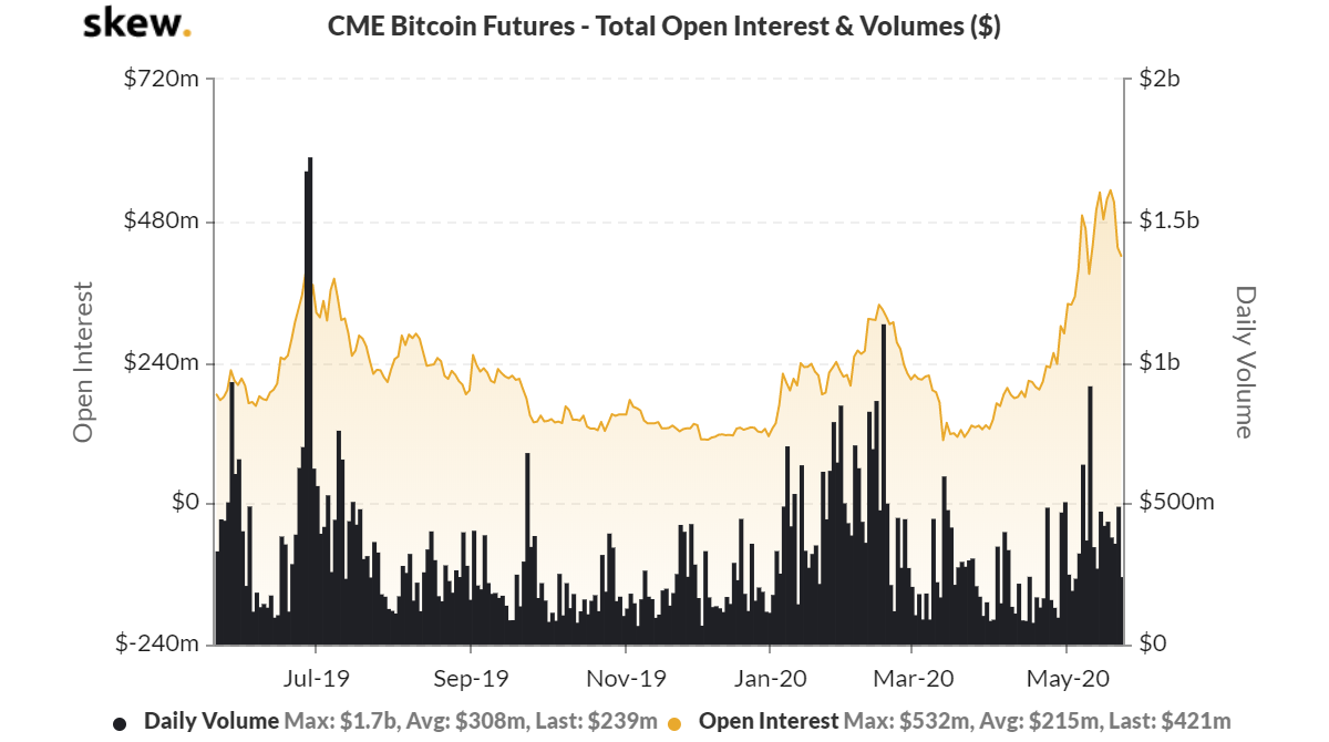 cme bitcoin futures open interest