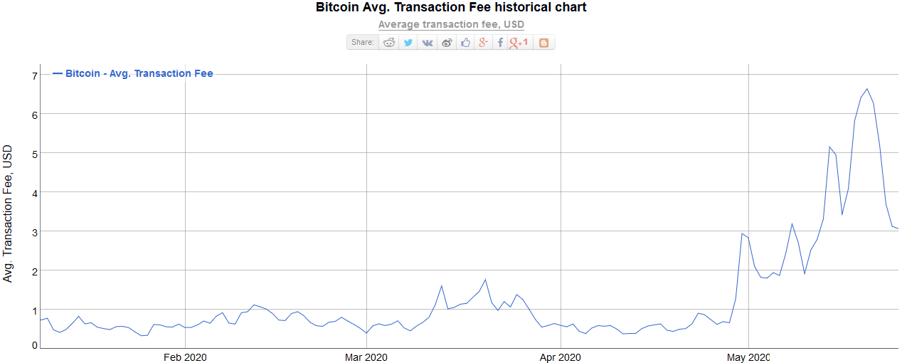 Bitcoin Network Average Transaction Fees