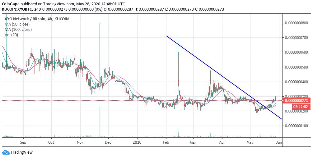 XYO/USD price chart