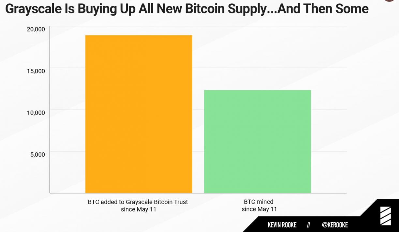btc demand supply grayscale