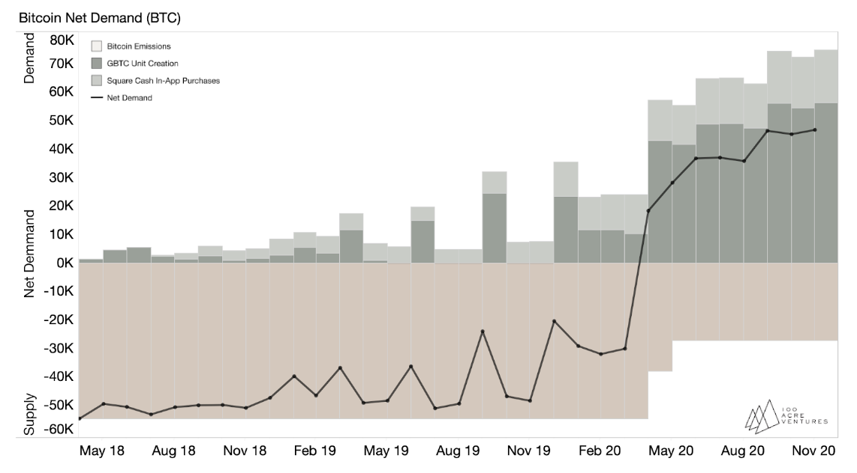 bitcoin net demand estimate