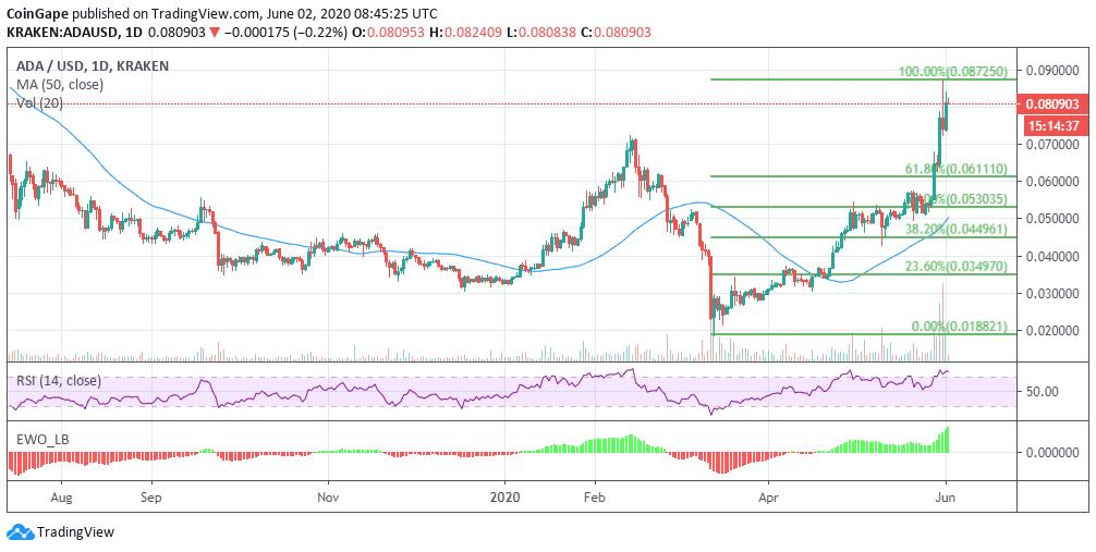ADA/USD price chart