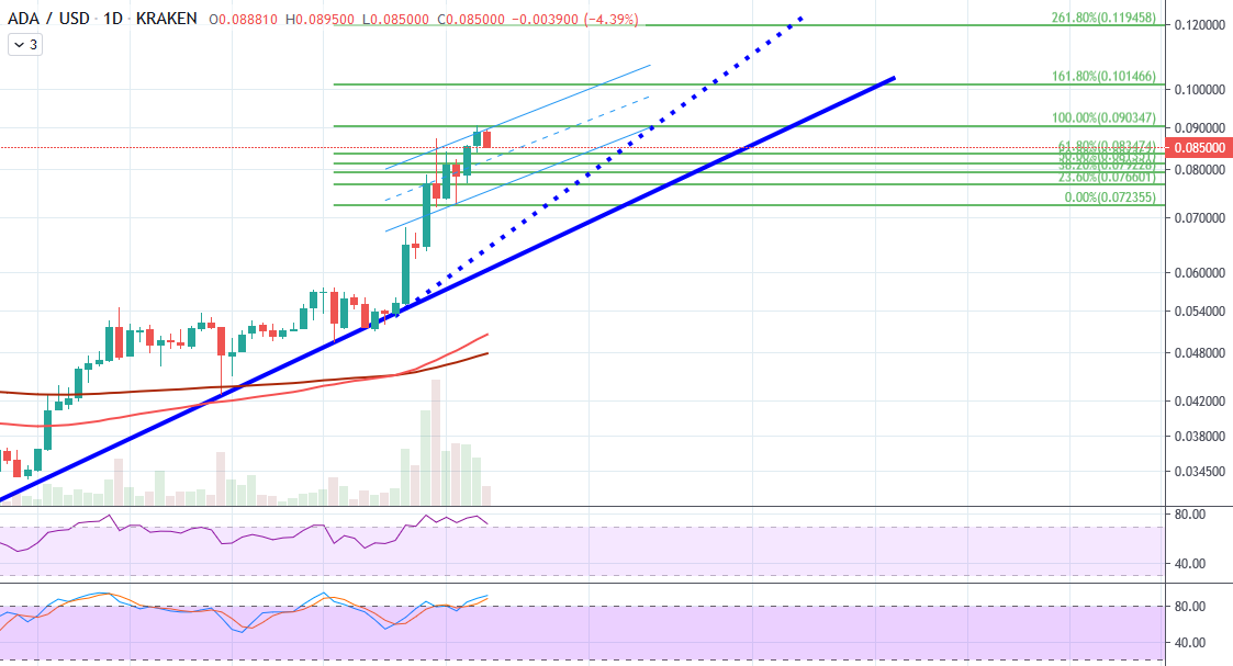 ADAUSD Price Action--Trading View