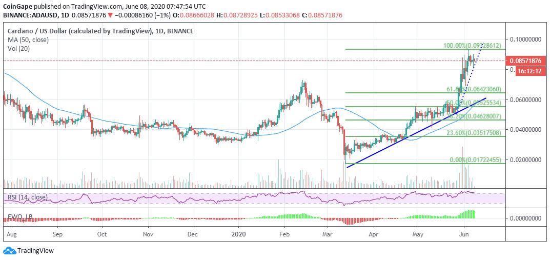 ADA/USD perice chart