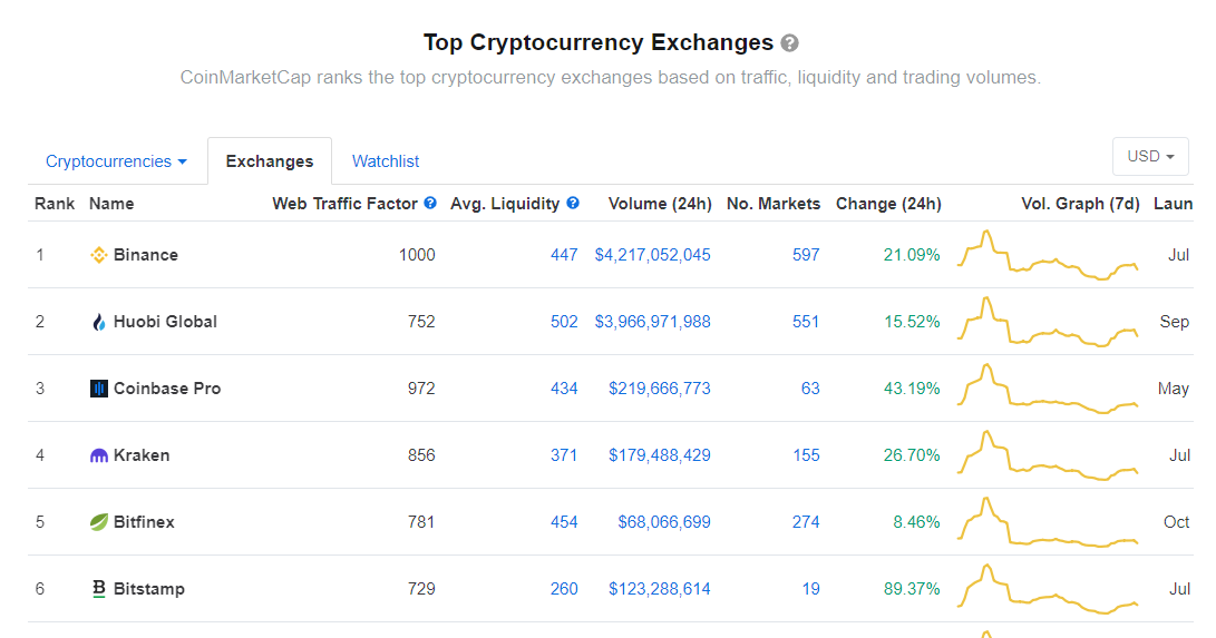 CoinMarketCap Responds To Allegations Of Biased Crypto ...
