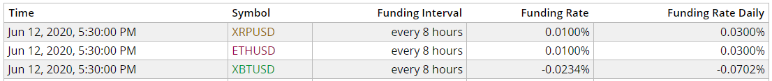 bitmex funding rate