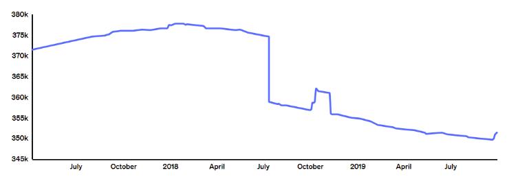 Kin price chart
