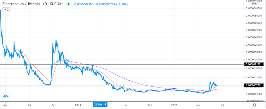 electroneum price chart