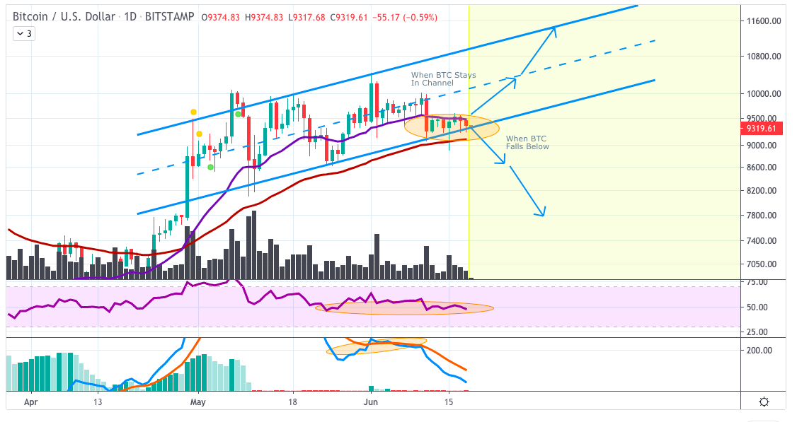 BTCUSD Price Analysis: BTC Trades In Important Channel For Now, Huge Resistance at $10k Again