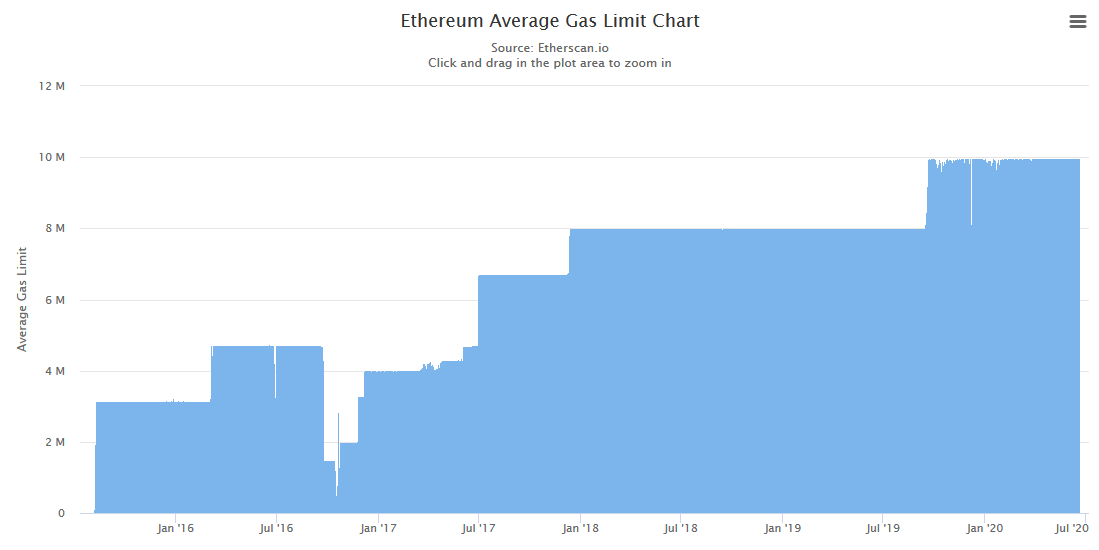 Ethereum Average Gas Limit Chart