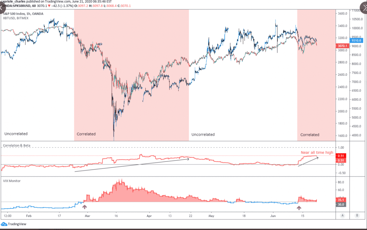 bitcoin correlation analysis