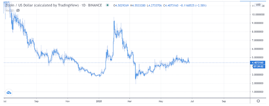 zcoin price chart