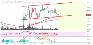 BTCUSD Price Analysis