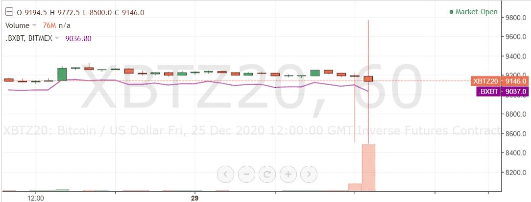 30 minute chart bitmex tradingview