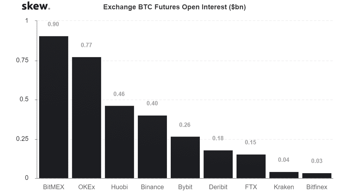 bitcoin futures open interest