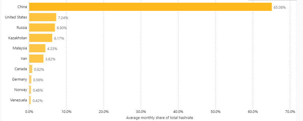 btc global hashrate distribution monthly