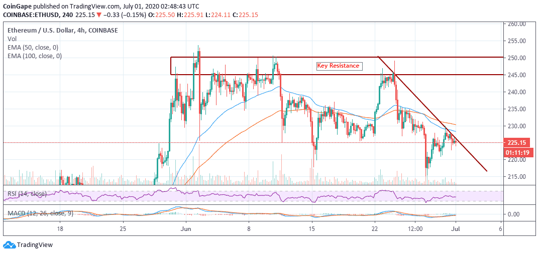 Why ETH/USD Must Break EMA 50 Resistance For A Rally To $250?