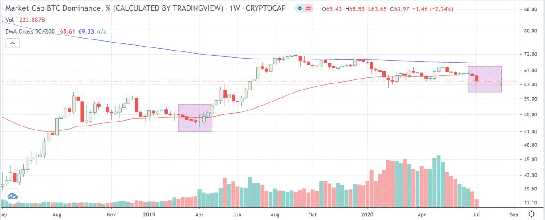 bitcoin dominance percentage crypto market