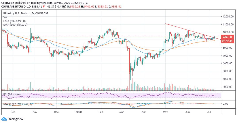 BTC/USD price char