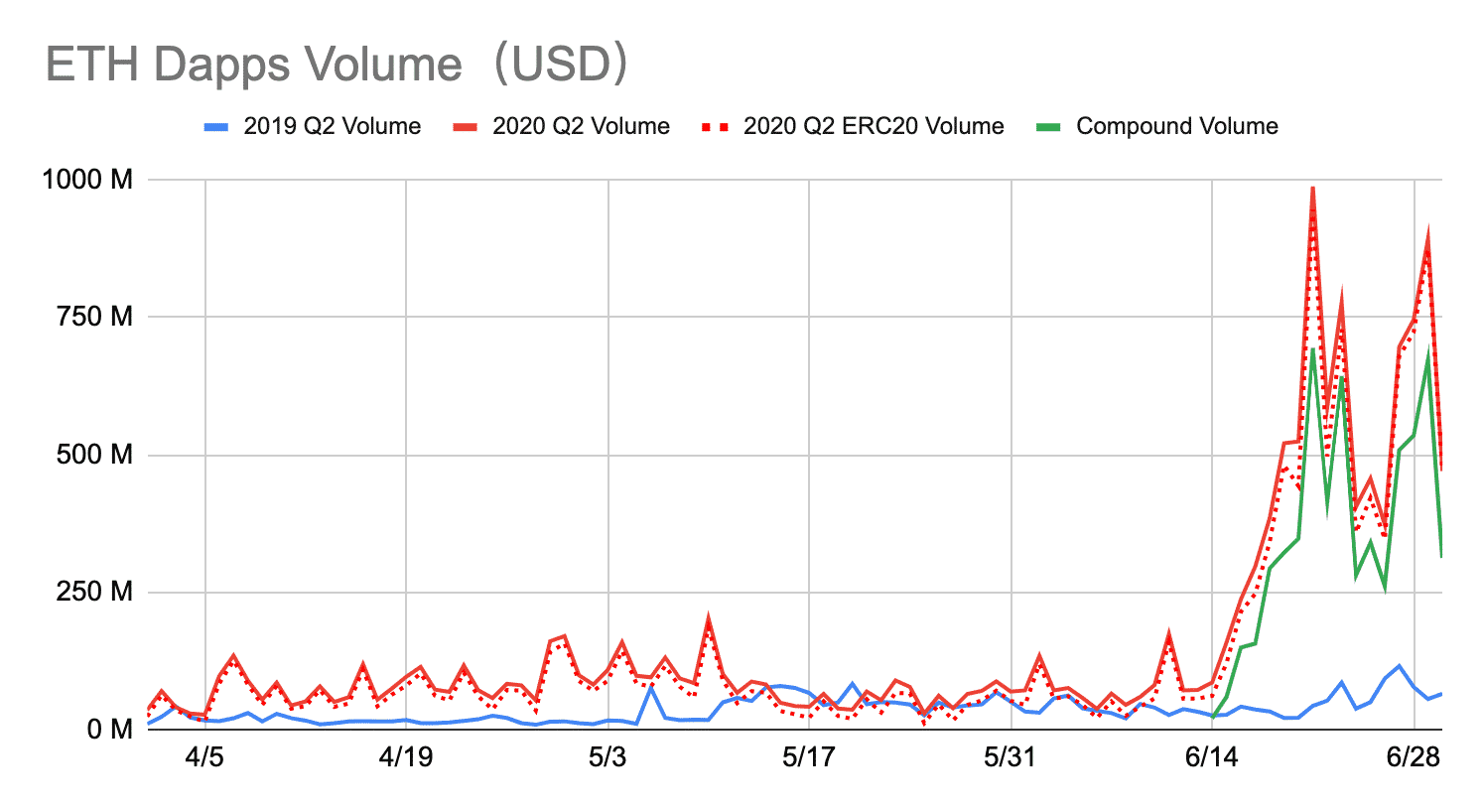 Ethereum DApps Record 334% Increase In Transaction Volume Since Q2 Of 2019