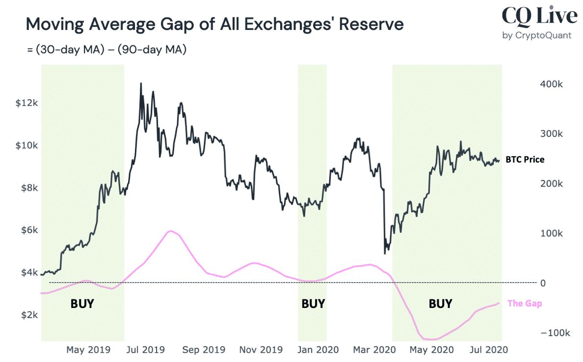 btc exchange reserve gap
