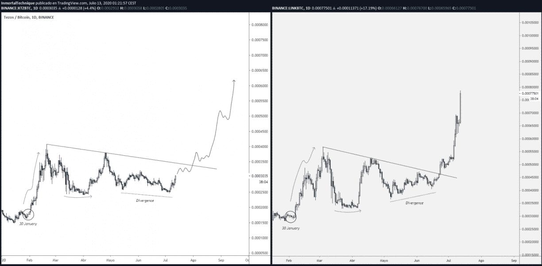 chainlink tezos price analysis