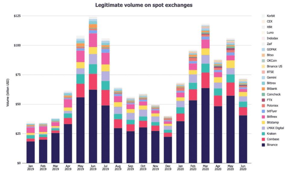 crypto exchange volume monthly