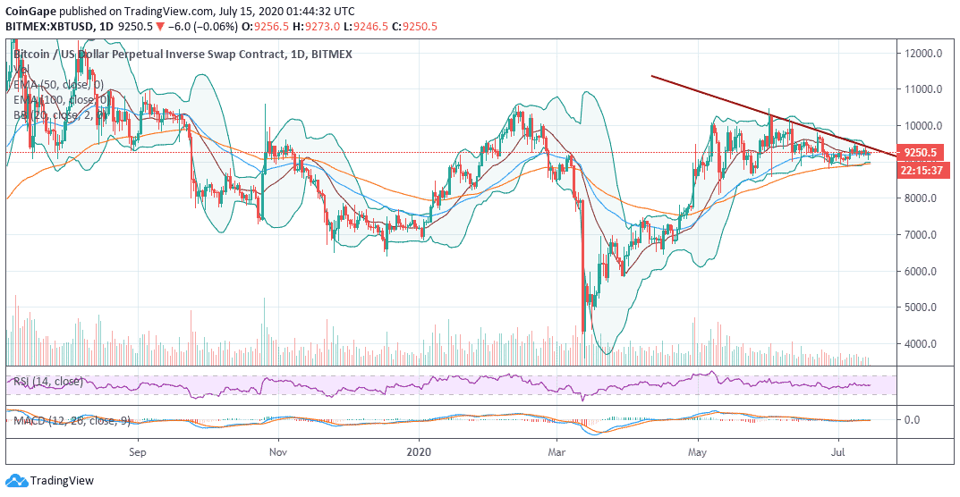 How This Bollinger Band Constriction Could Catapult XBT/USD Past $10,000?