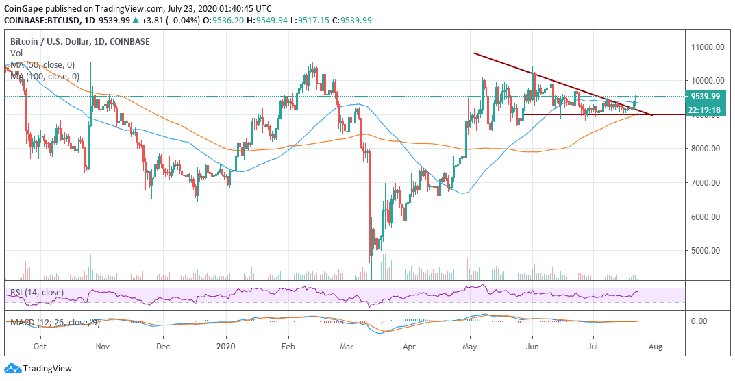 BTC/USD daily price chart