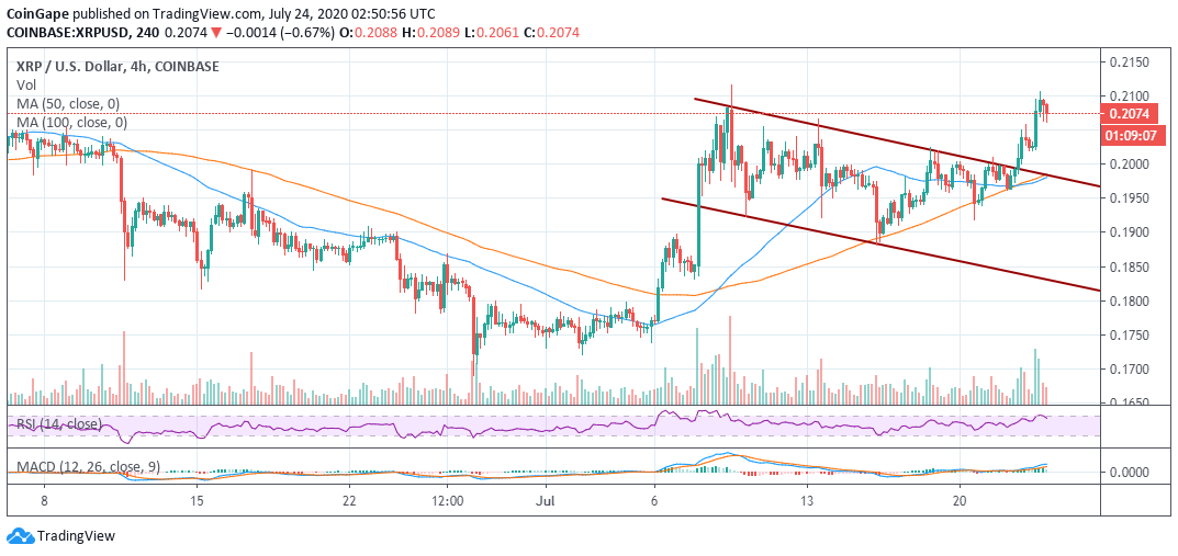 Ripple Price Forecast: XRP/USD Crumbling To $0.20 After Hitting $0.21 For The Second Time In July