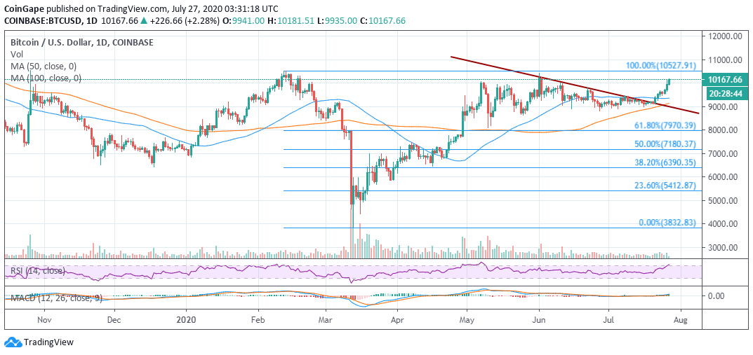 Bitcoin Price Analysis: BTC/USD Towering Above $10,000 and The Grand Journey To $11,000