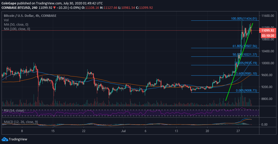Bitcoin Price Prediction: Is BTC/USD Support At $11,000 The Springboard To $14,000?