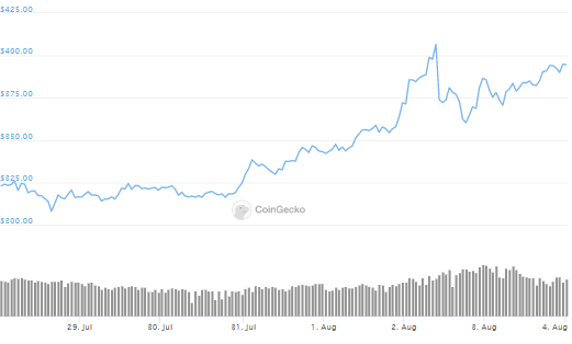 ETH Moves Close To $400 As Community Preps For Medalla Testnet Launch